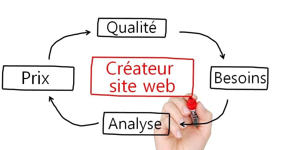 créateur site web vosges